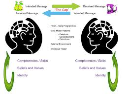 NLP and communication